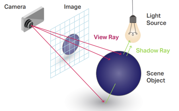 The Levels of Ray Tracing